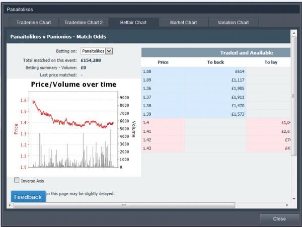 betting summary volume betfair australia