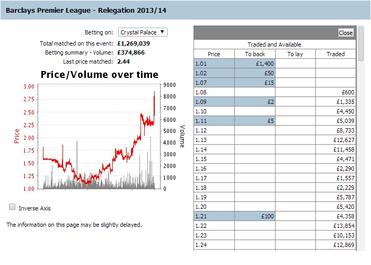 Promotion relegation betting odds sport bet live