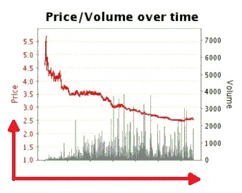 General discussion | Historical data charts - Betfair forum