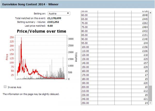 Eurovision betting odds betfair exchange ufc 150 betting predictions csgo