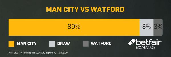 Watford vs manchester city betting preview on betfair metar sbrbettingforum