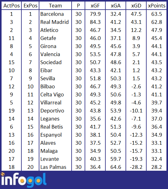 La liga table league 2 - La liga latest results and table ...