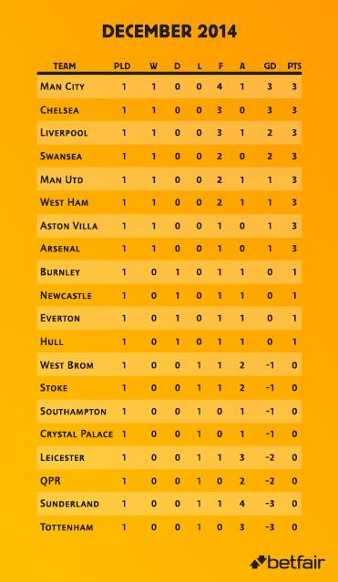 Premier League December Markets Top Four Bottom Three