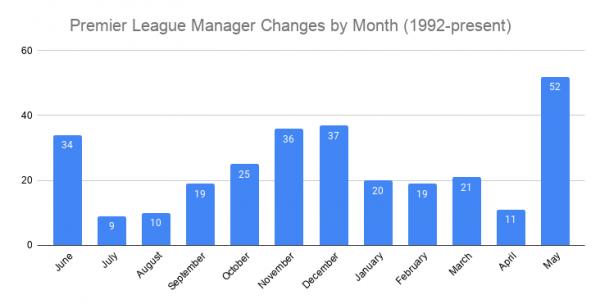 _ تغییرات مدیر لیگ برتر ماهانه (1992 تا کنون) .png