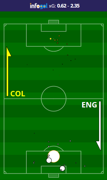 colombia-vs-england-shot-map.png