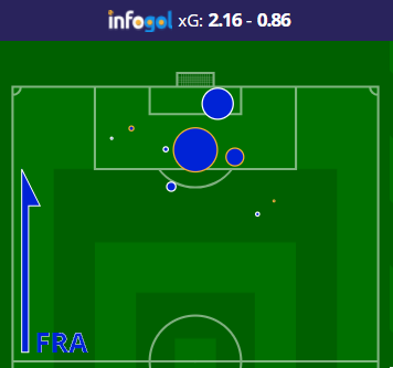 france-attacking-shot-map-vs-argentina-infogol.png