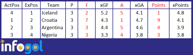 group-d-world-cup-xg-table.png