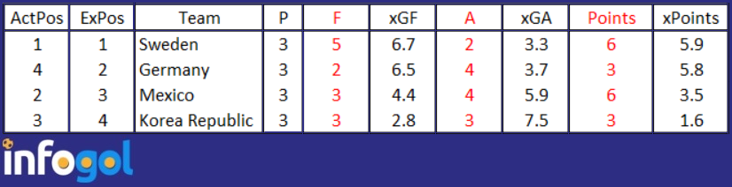 group-f-world-cup-xg-table.png
