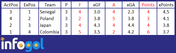group-h-world-cup-xg-table.png