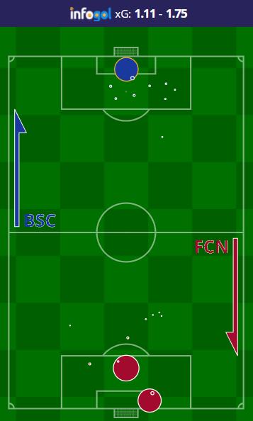 expected goals bundesliga