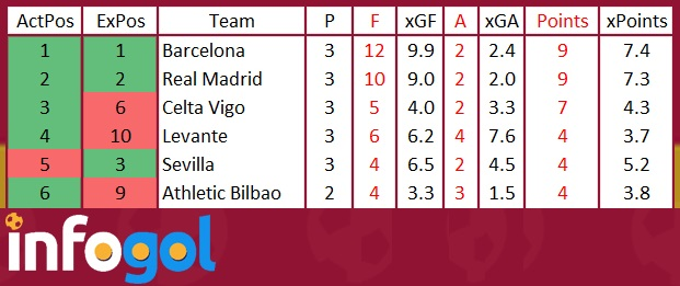 infogol-la-liga-xG-table-GW3-top-six.jpg
