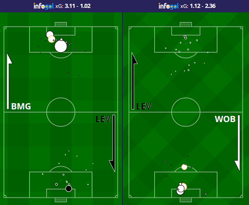 infogol-leverkusen-two-shot-map.png