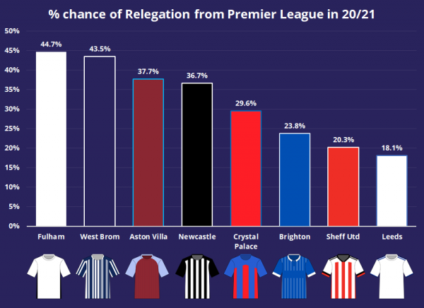 percent chance relegation.png