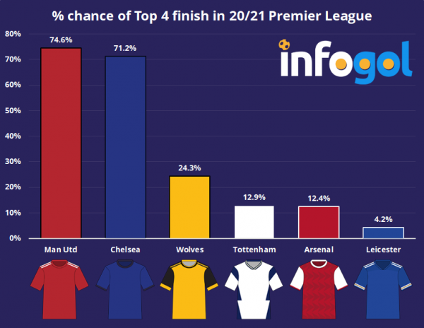 percent chance top four.png