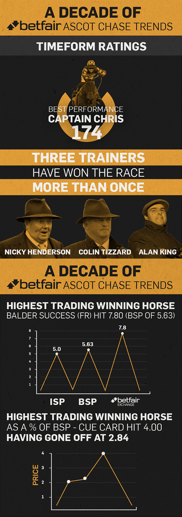 Ascot Chase infographic.jpg