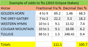 odds to percentage Eclipse Stakes.png