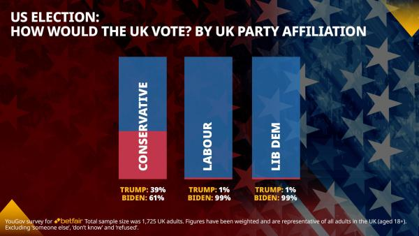 Betfair 1920x1080 US Elec UK Vote - Party Affiliation.jpg