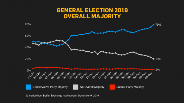 GE 2019 Overall MAjority December 9.png