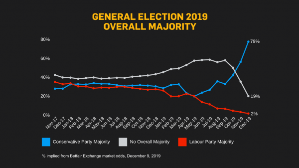 GE 2019 Overall Majority Nov 17-Dec 19.png
