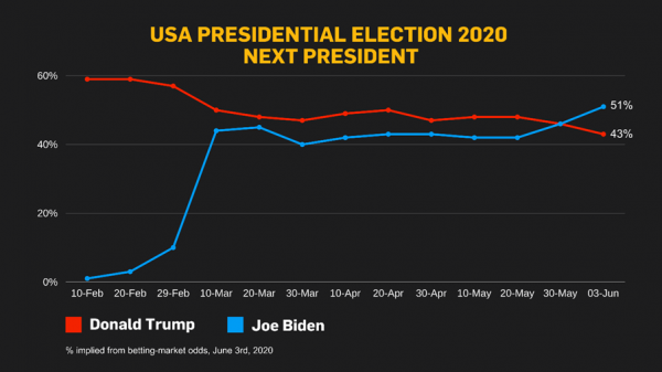 US Election graph -June 3.png