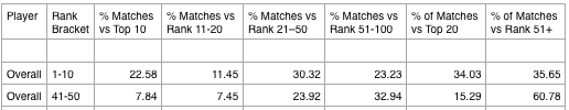 Betfair ATP Players vs Ranking Brackets.png
